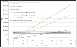 Microwave and Fiber Backhaul Solutions vs. Distance