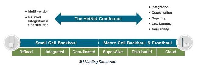 Ceragon's blueprint for future mobile networks.