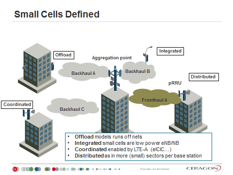 Small Cells Defined