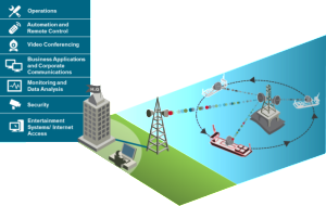 Integrated Operation Enabled by Offshore Microwave Communications