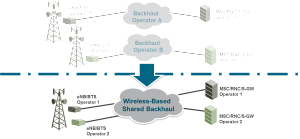 From separate to shared networks: Site and microwave link-sharing with separate RAN and core