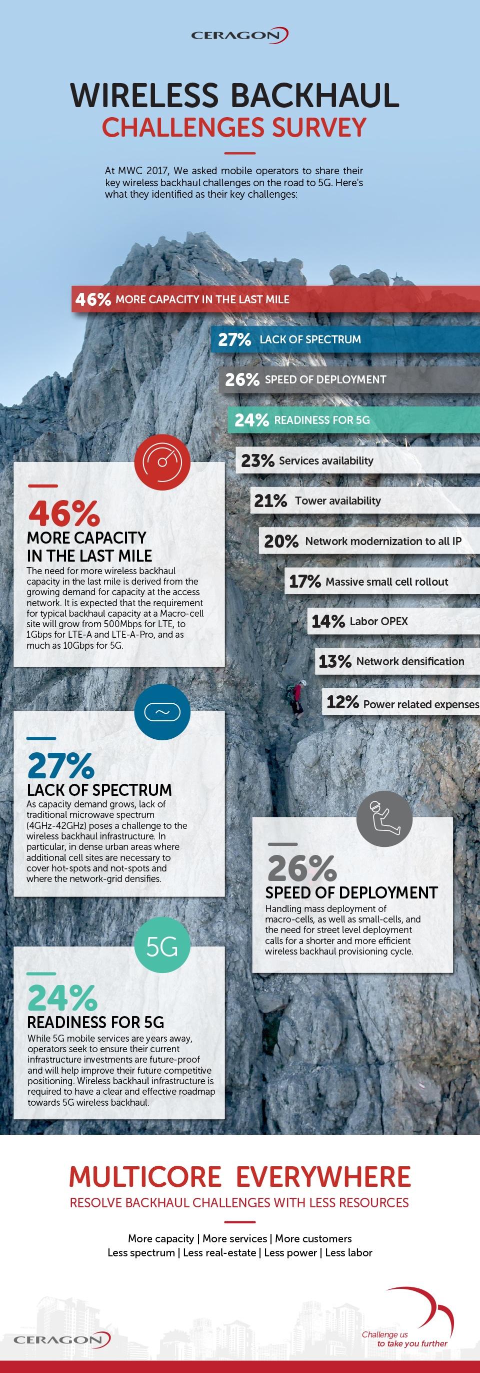 MWC-Survey-infographics_blog