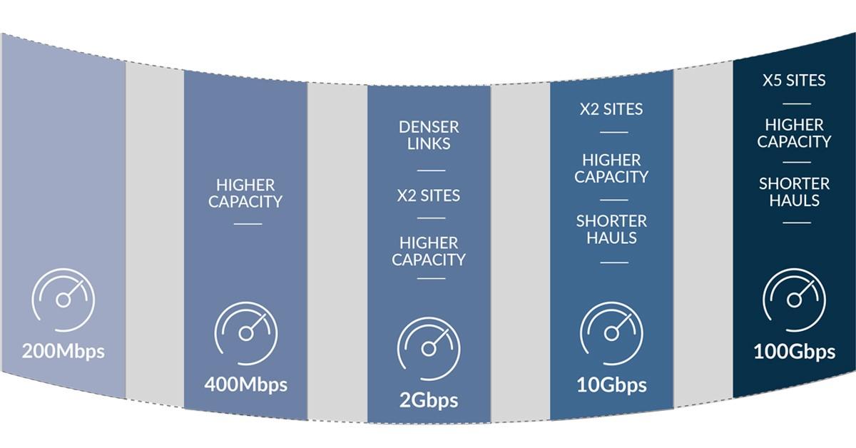 Network Evolution Infographics