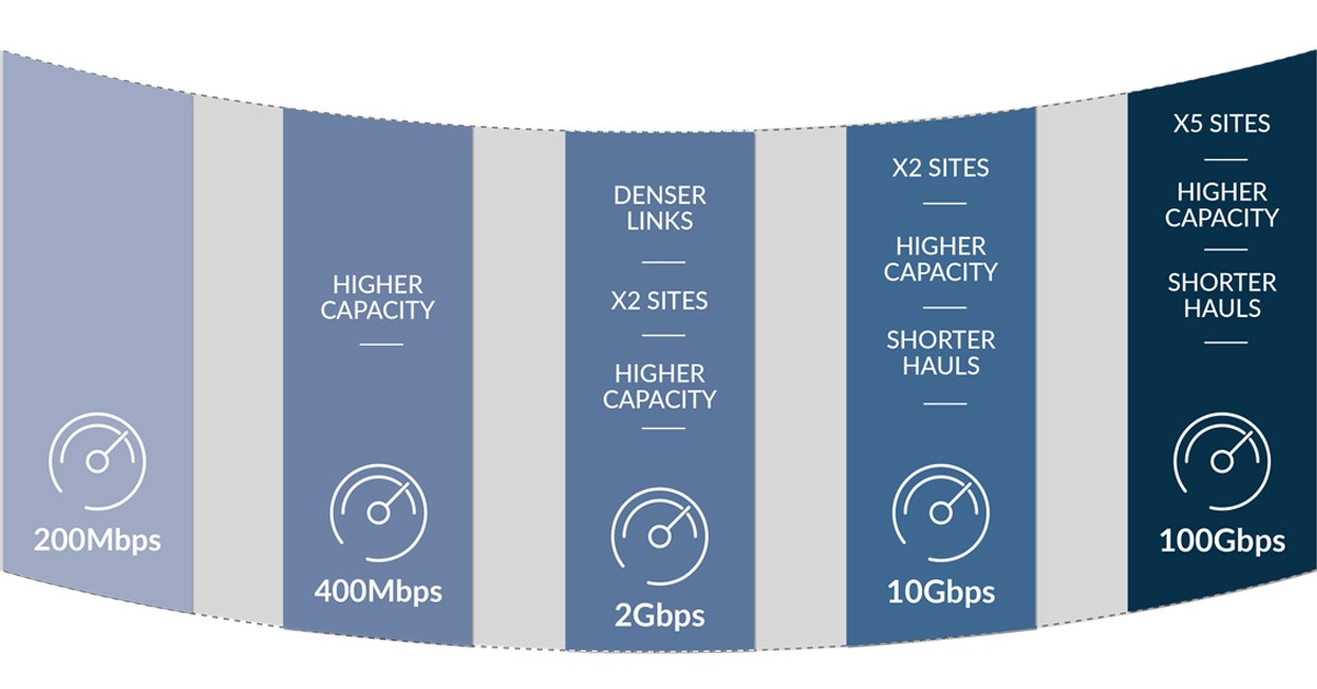 RAN and backhaul evolution towards 5G